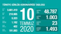 10 Temmuz Tarihli Koronavirüs Tablomuz…